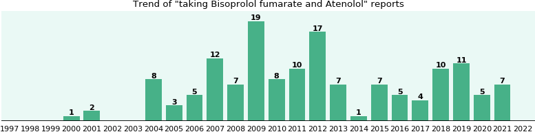 Bisoprolol fumarate and Atenolol drug interactions.