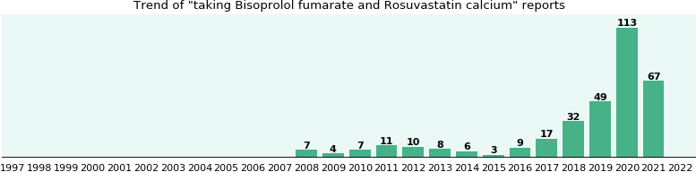 Bisoprolol fumarate and Rosuvastatin calcium drug interactions.