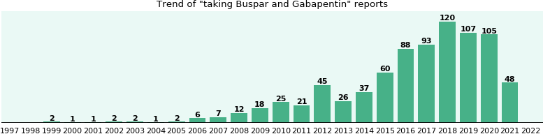 Buspar and Gabapentin drug interactions.