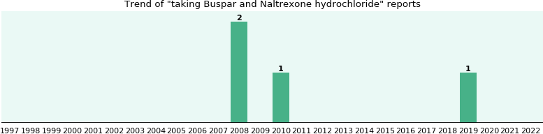 Buspar and Naltrexone hydrochloride drug interactions.
