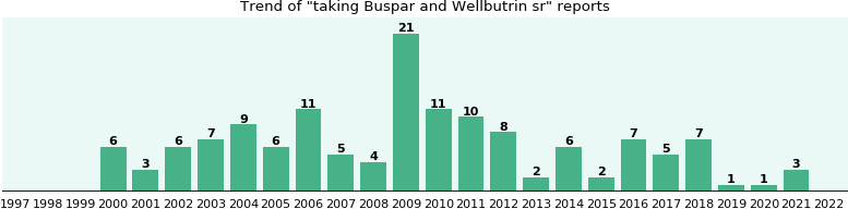 Buspar and Wellbutrin sr drug interactions.