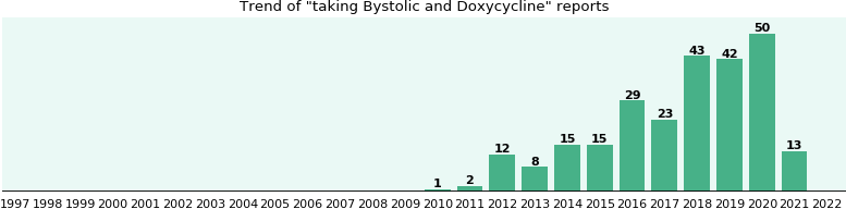 Bystolic and Doxycycline drug interactions.