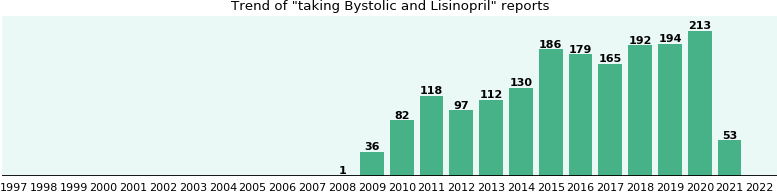 Bystolic damage does cause nerve