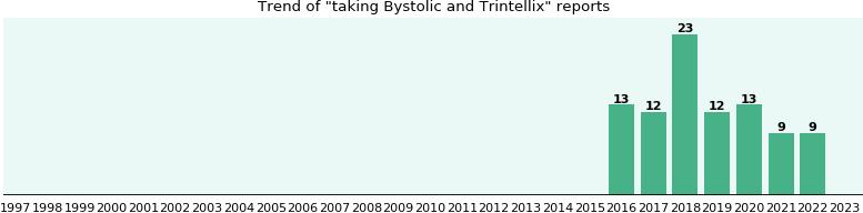 propranolol farmacodinamica