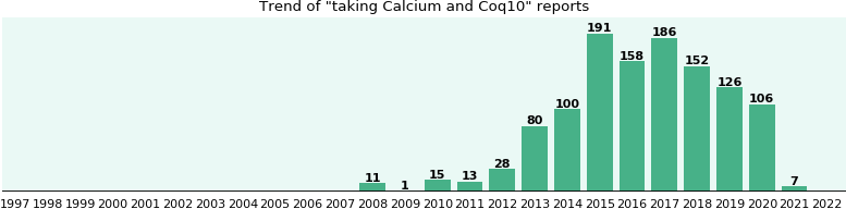 Calcium and Coq10 drug interactions.