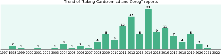 Cardizem cd and Coreg drug interactions.