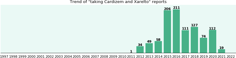 Cardizem and Xarelto drug interactions.