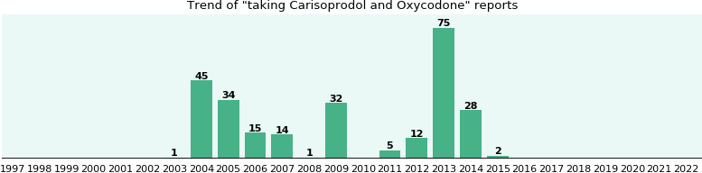 Carisoprodol and Oxycodone drug interactions.