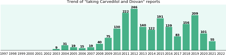 Carvedilol and Diovan drug interactions.