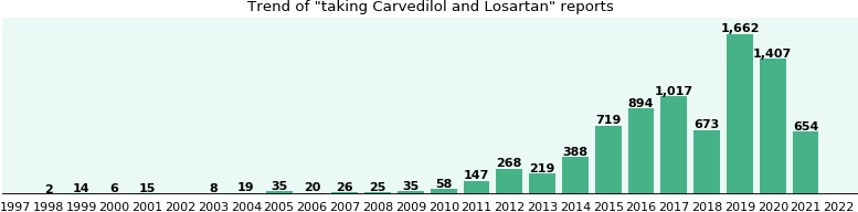 Carvedilol and Losartan drug interactions.
