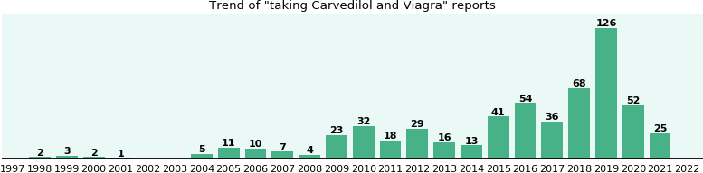 Carvedilol and Viagra drug interactions.
