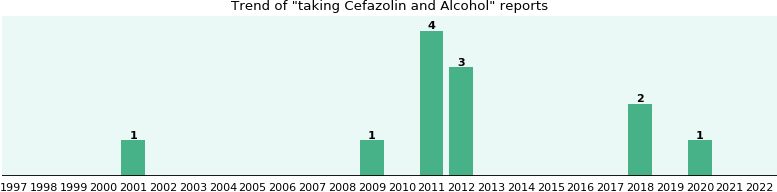 Cefazolin and Alcohol drug interactions.