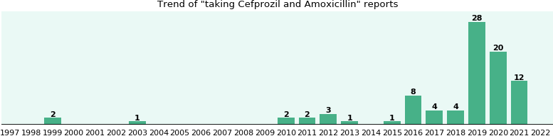 Cefprozil and Amoxicillin drug interactions.
