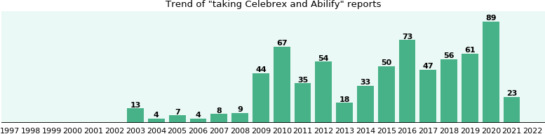 Celebrex and Abilify drug interactions - eHealthMe