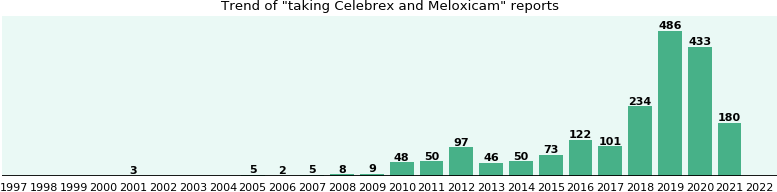 Celebrex and Meloxicam drug interactions.