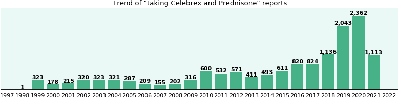 Celebrex Medication Interactions