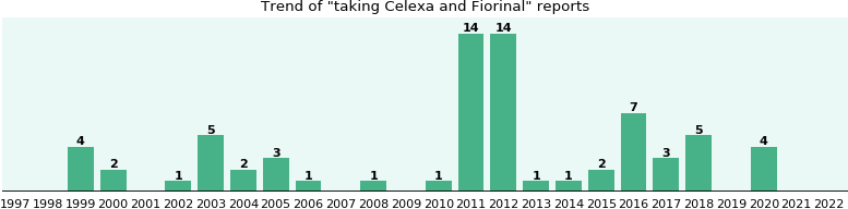 Celexa and Fiorinal drug interactions.