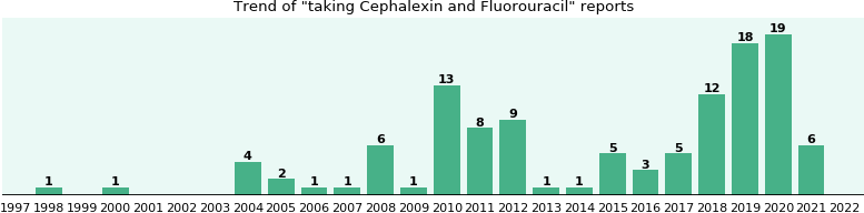 Cephalexin and Fluorouracil drug interactions.