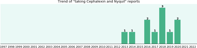 Cephalexin and Nyquil drug interactions.