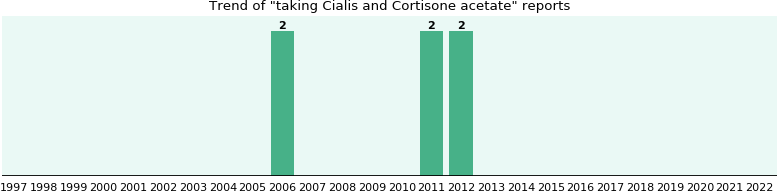 Cialis and Cortisone acetate drug interactions.