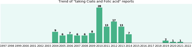 Cialis and Folic acid drug interactions.
