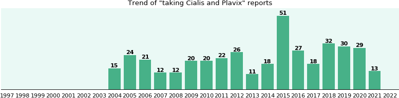 Plavix And Cialis