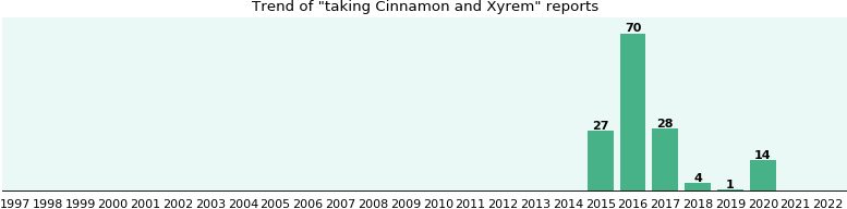 Cinnamon and Xyrem drug interactions.