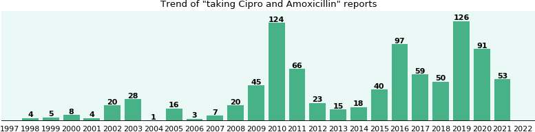 Cipro and Amoxicillin drug interactions.