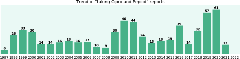 Cipro and Pepcid drug interactions.