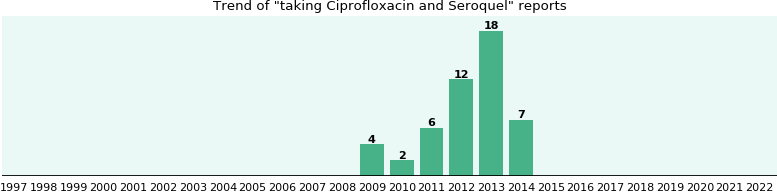 Ciprofloxacin and Seroquel drug interactions.