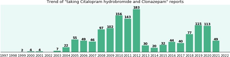 Citalopram hydrobromide and Clonazepam drug interactions.