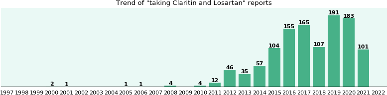 Claritin and Losartan drug interactions.