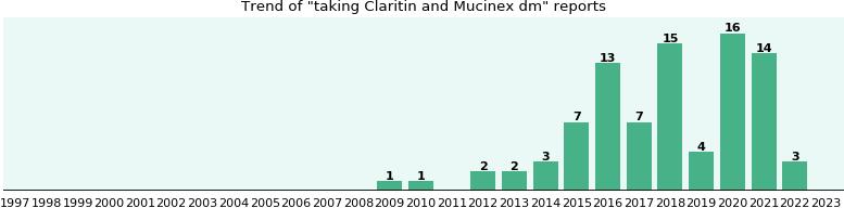 Mucinex and taking claritin