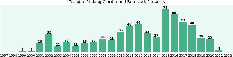 Claritin and Remicade drug interactions.