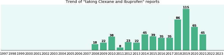 Clexane Und Ibuprofen