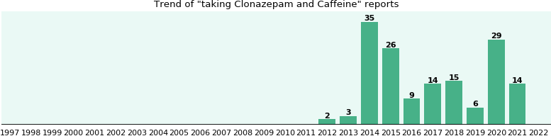 Clonazepam and Caffeine drug interactions.