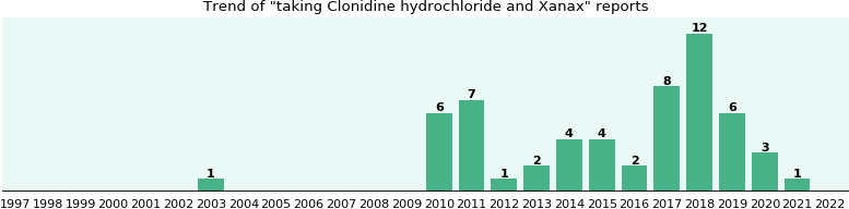 Clonidine hydrochloride and Xanax drug interactions.