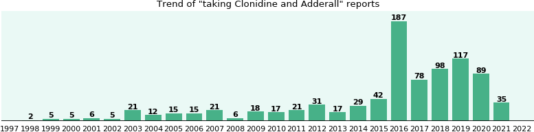 Clonidine and Adderall drug interactions.