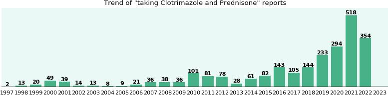 clotrimazole prednisone and