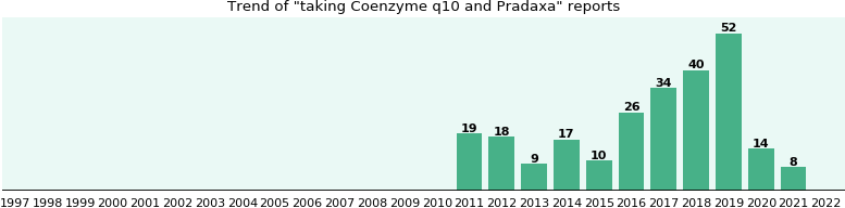 Coenzyme q10 and Pradaxa drug interactions.