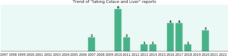 Colace and Liver drug interactions.
