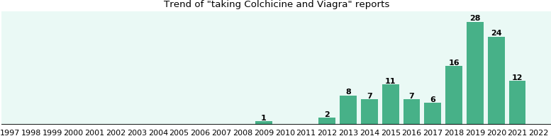 Colchicine and Viagra drug interactions.