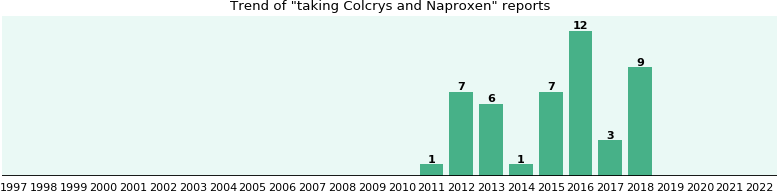 Colcrys and Naproxen drug interactions.