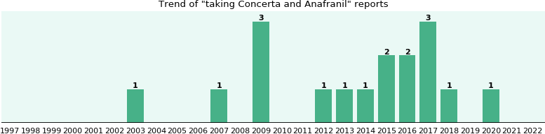 taking concerta for years