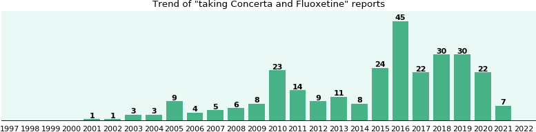 Concerta and Fluoxetine drug interactions.