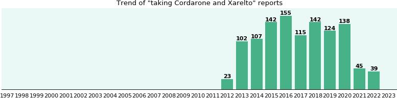 Interaction between xarelto and viagra