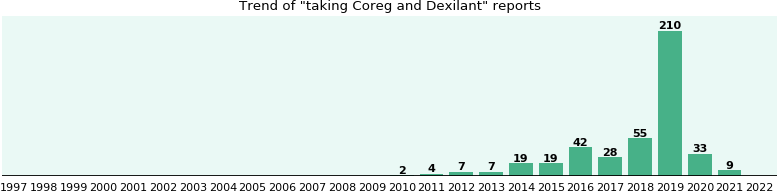 Coreg and Dexilant drug interactions - from FDA reports