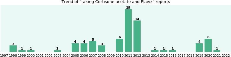 Cortisone acetate and Plavix drug interactions.