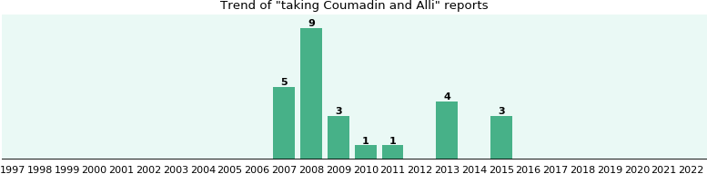 Coumadin and Alli drug interactions.