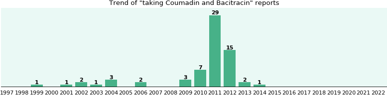 Coumadin and Bacitracin drug interactions.